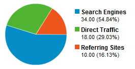 Website visitor sources: Search Engines 34 visits, 54.84%; Direct Traffic 18 visits, 29.03%; Referring Sites 10 visits, 16.13%